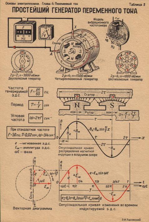 Простейший генератор переменного тока.