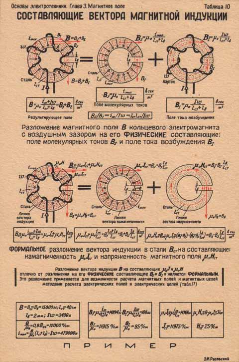 Составляющие вектора магнитной индукции.