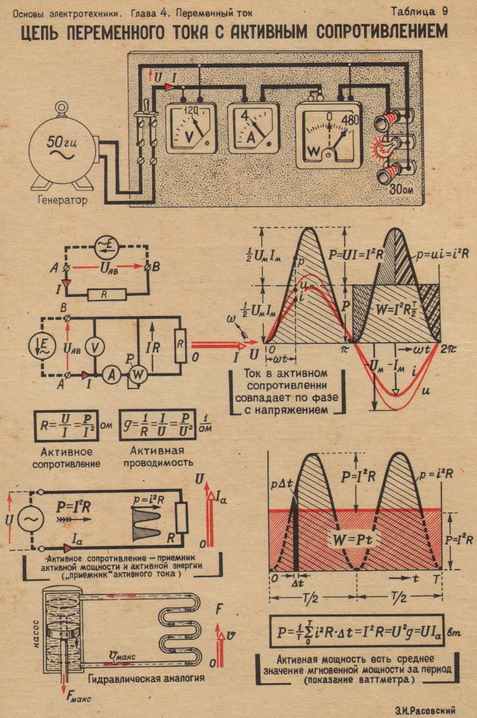 сдвиг напрядения относительно тока при активной нагрузке чтобы